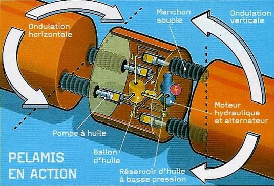 Le fonctionnement du Pelamis sur deux axes
